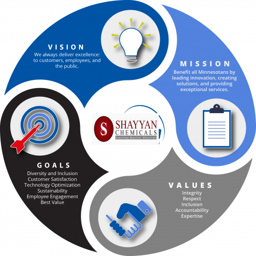 admin-mission-values-infographic-mission-value-vision-infographic